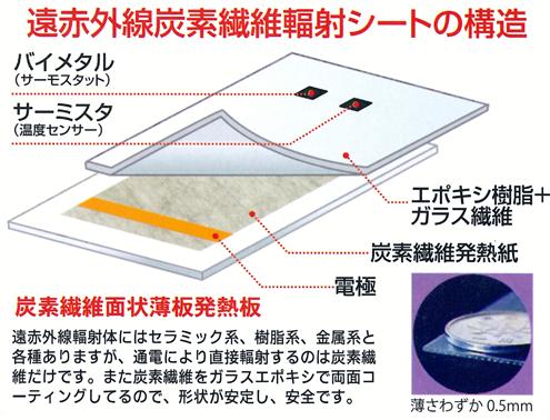 遠赤外線炭素繊維面状輻射シート構造図