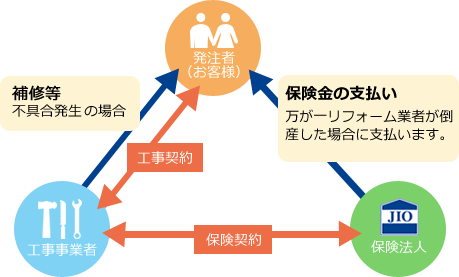 JIOリフォーム瑕疵(かし)保険図